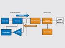 无线充电联盟标准及TI兼容解决方案