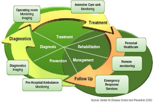 医疗保健循环