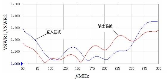 输入/输出驻波与频率的关系