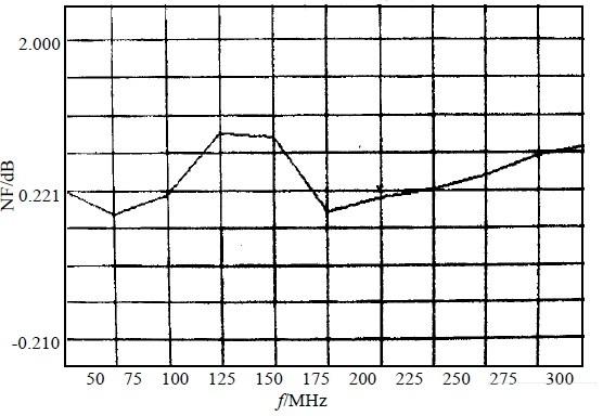 噪声系数与频率的关系