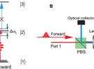 中国科大等实现百兆赫兹带宽单光子非互易传输