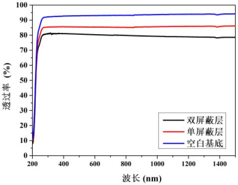 西安光机所研制出宽谱高效电磁屏蔽光学窗口元件