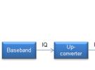 专栏文章:PA的包络跟踪电源介绍